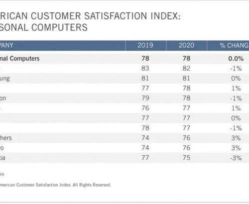 Người Mỹ hài lòng với các thiết bị của Apple nhất