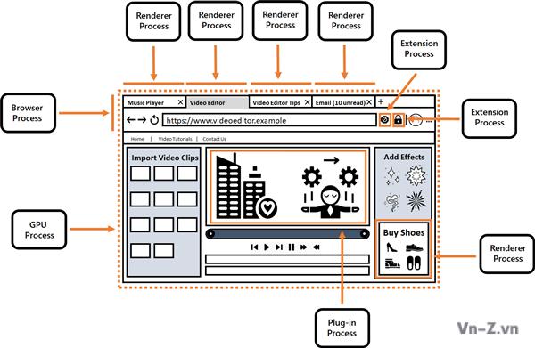 Kiến trúc đa quy trình giúp Chromium Edge không chiếm dụng RAM và CPU